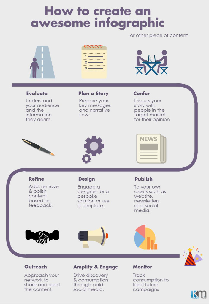 Infographic Content Marketing Agency Sydney
