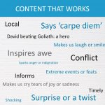 Generating Content Marketing Story Ideas: Infographic