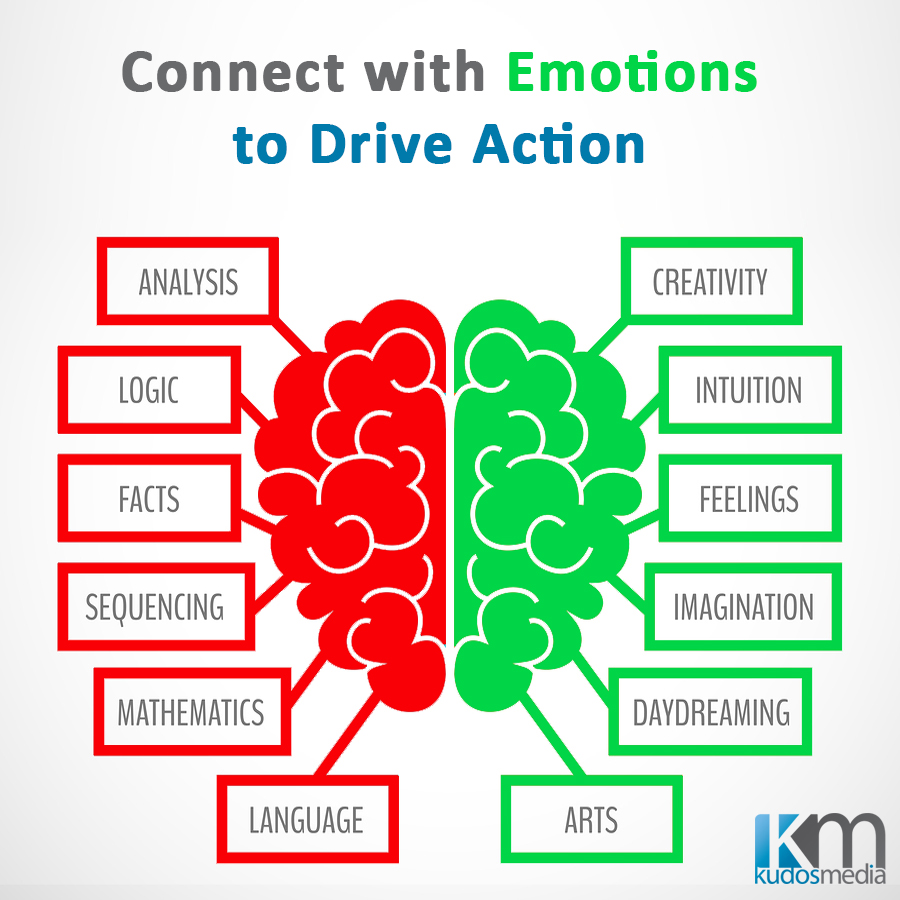 Emotion Drives Action in Marketing