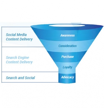 Social Media vs Search Engines in the Conversion Funnel