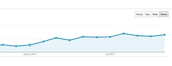 Pro Choice Web Traffic Growth