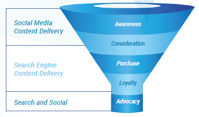 social media conversion funnel